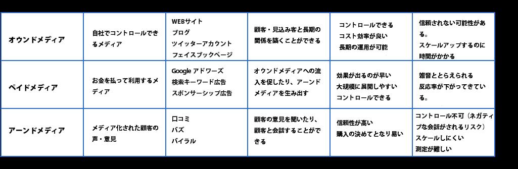トリプルメディアの特徴 .png