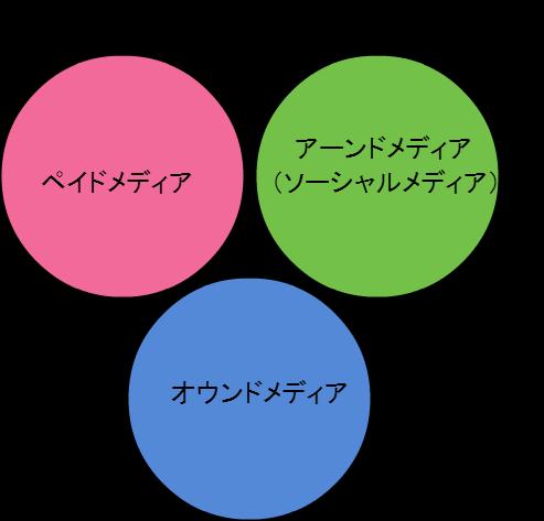 トリプルメディア戦略.png